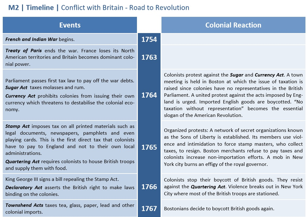 Conflict with Britain | segu Geschichte